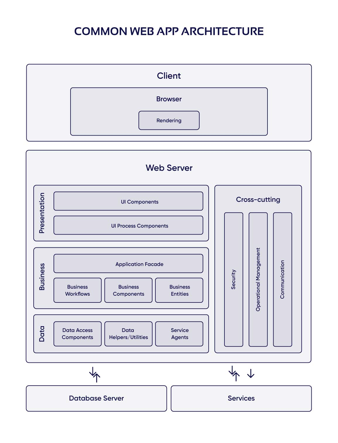 Common web app architecture diagram