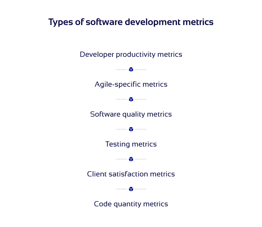 List of software development metrics