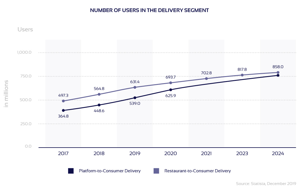 Delivery users graph