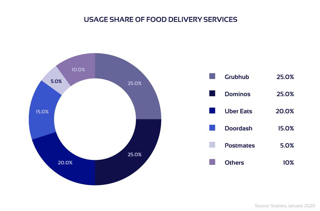 Diagram of market share