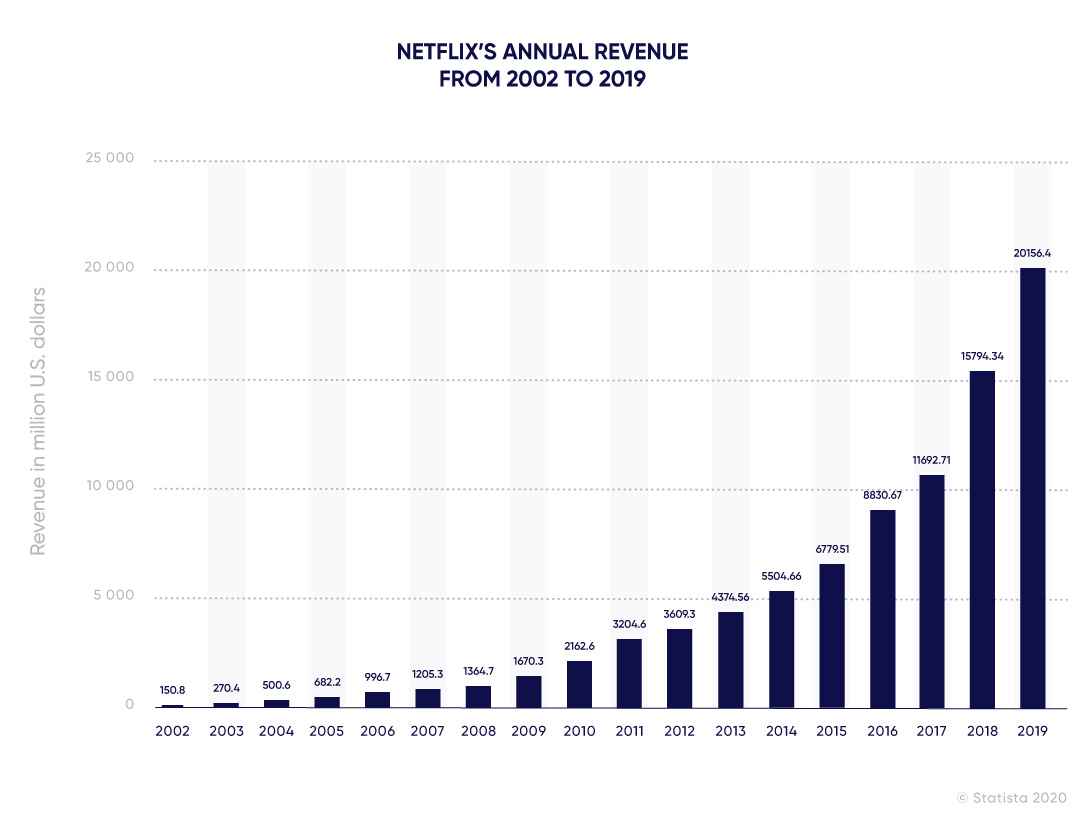 Diagram of Netflix annual revenue