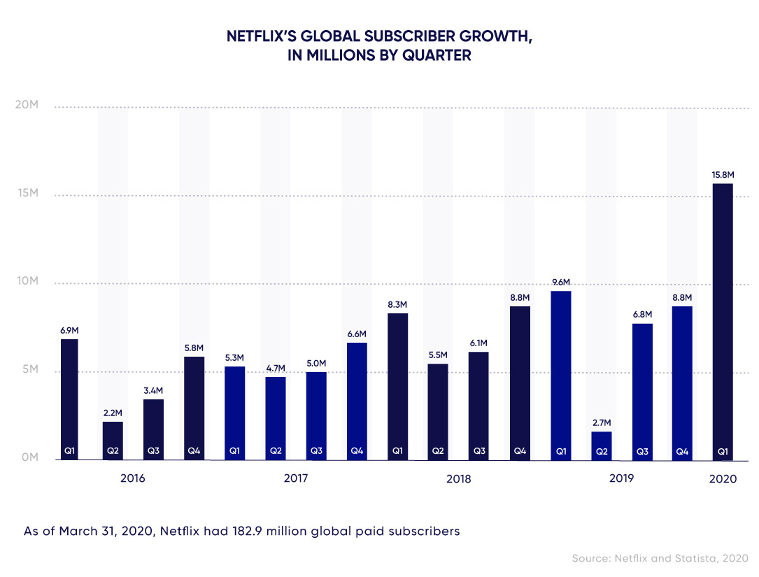 Graph of Paid Subscriber Additions