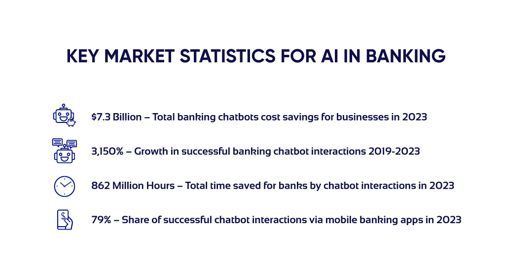 Market Statistics for AI in Banking
