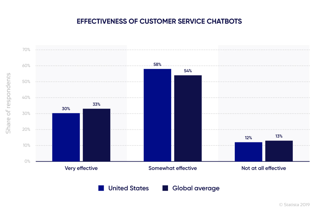 Percentage of user satisfaction with chatbots