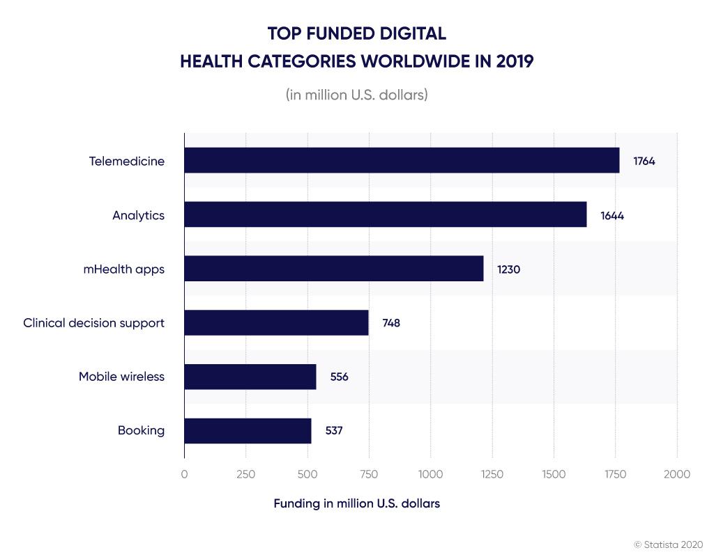 Diagram of top-funded digital health categories