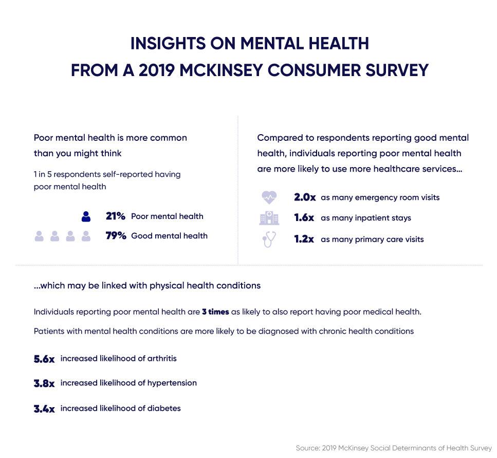 Statistics on mental health needs