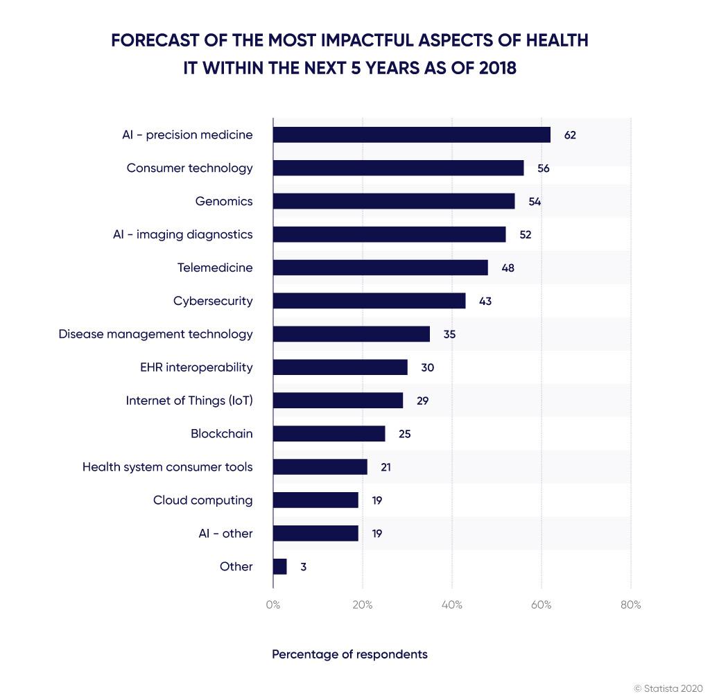Most impactful tech for digital health