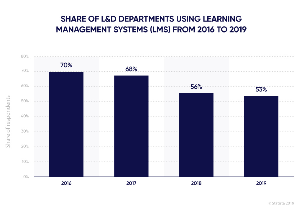 Percentage of L&D departments using LMS