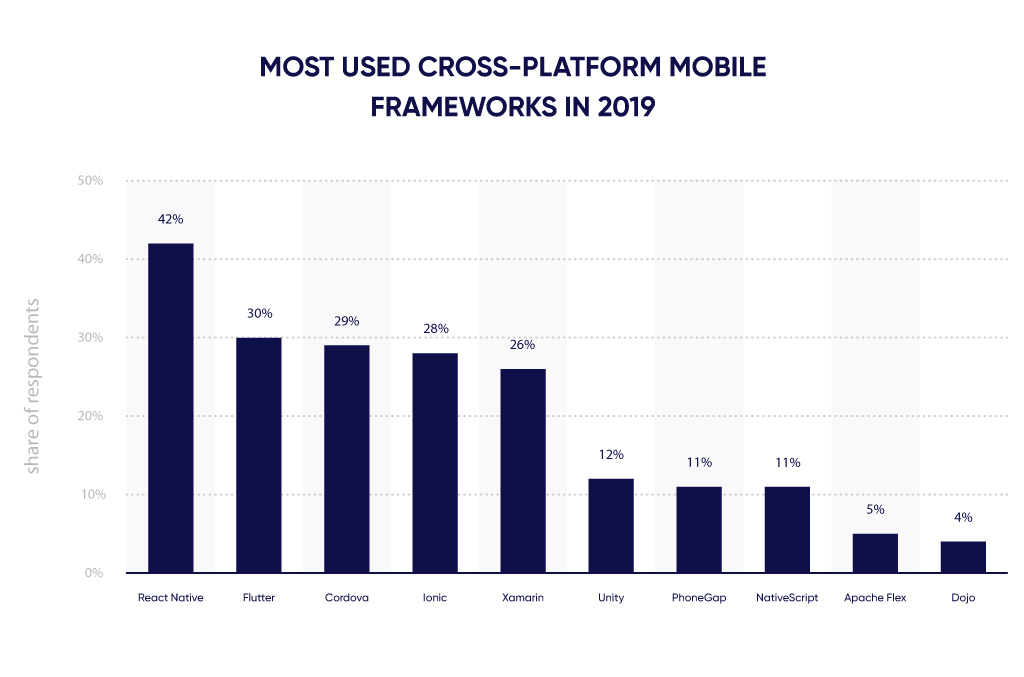 Diagram of 2019 most used cross-platform mobile frameworks