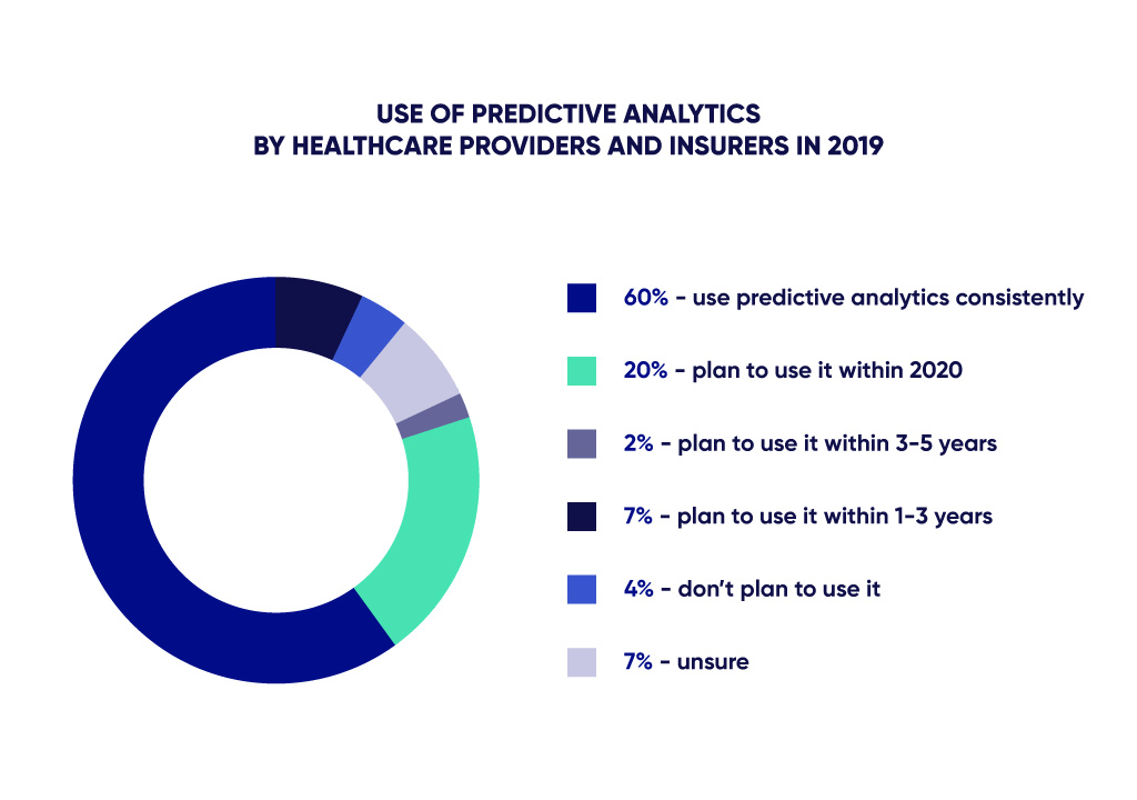 Use of predictive analytics by medical services diagram