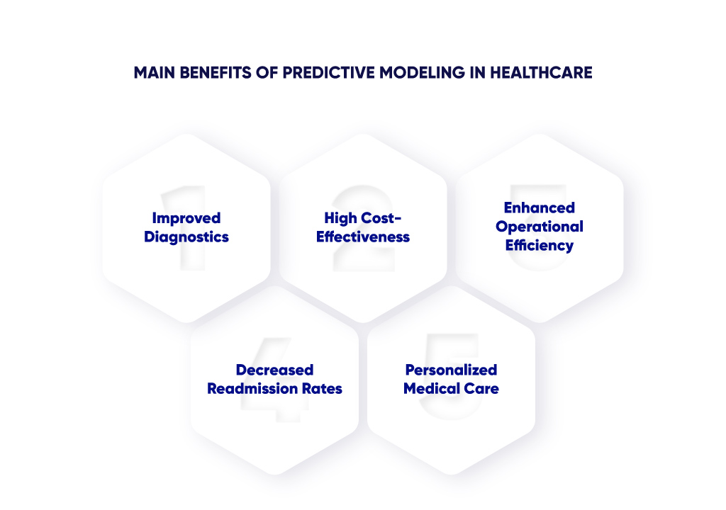 Advantages of healthcare predictive analytics diagram
