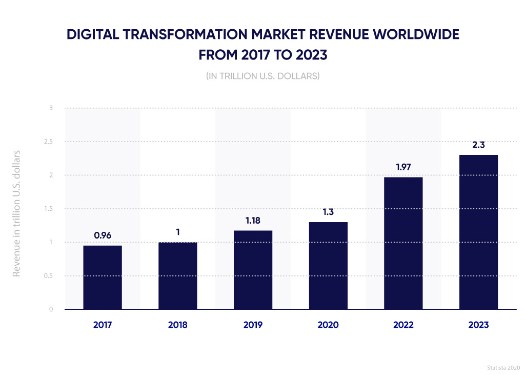 Global revenue of digital transformation market.