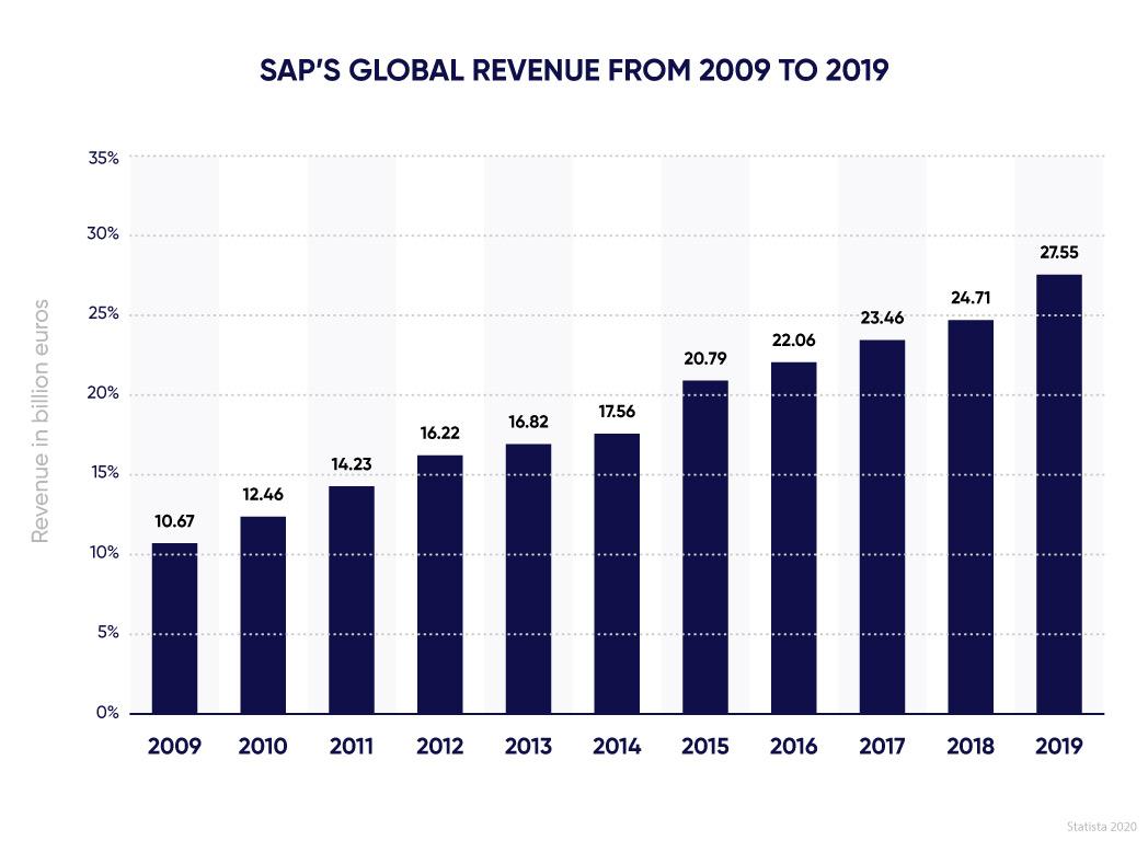 Graph of SAP's global revenue in 2009-2019