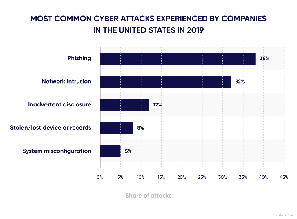 Most common cyber attacks in 2019