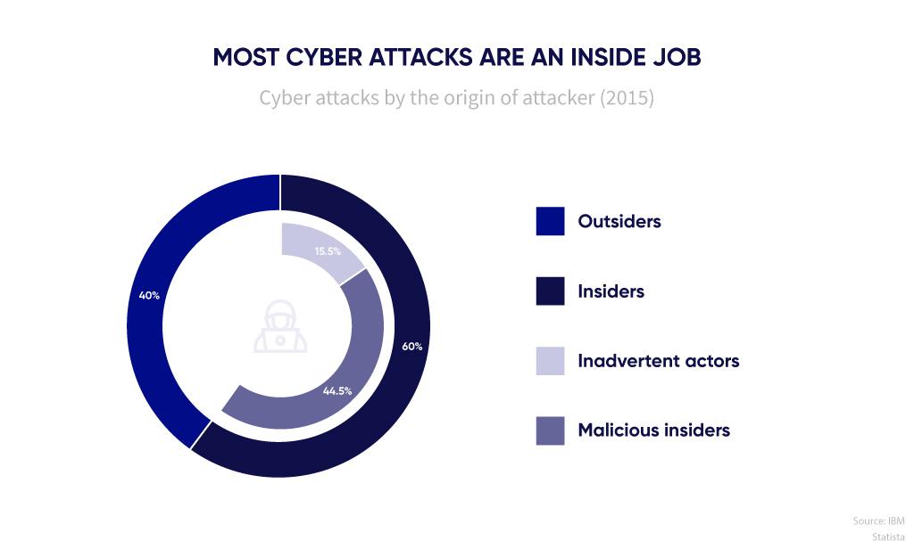 Cyber attacks by attacker origin