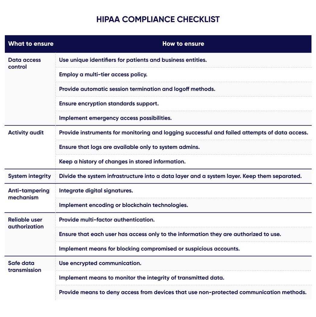 Checklist for HIPAA compliance
