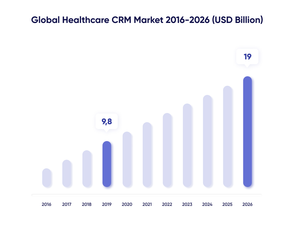 Diagram of Healthcare CRM Market Share