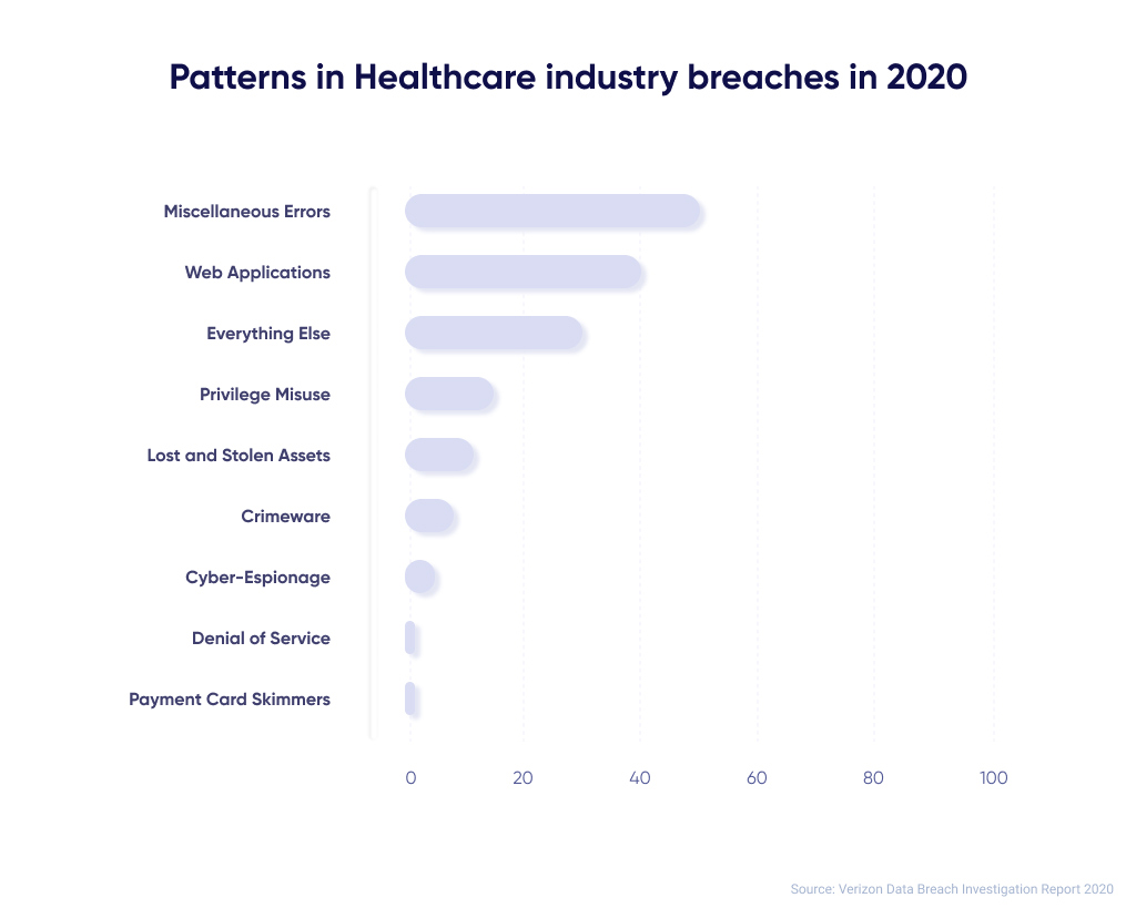 Diagram of the Most Common Patterns in Healthcare Industry Breaches in 2020