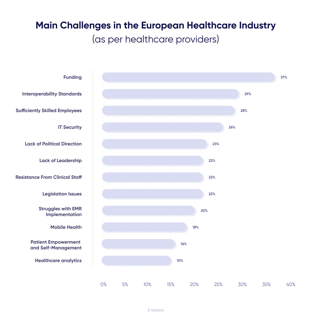 eHealth Challenges in Europe