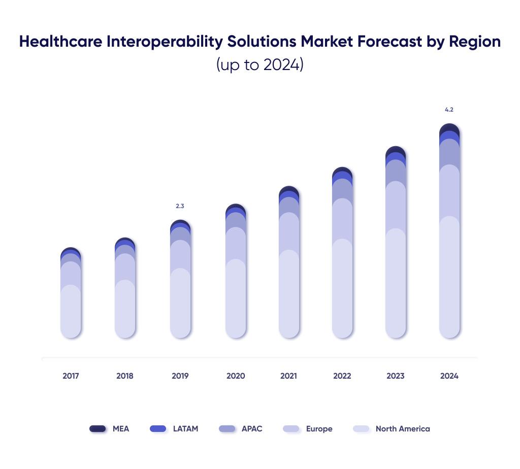Healthcare Interoperability Regional Market Growth