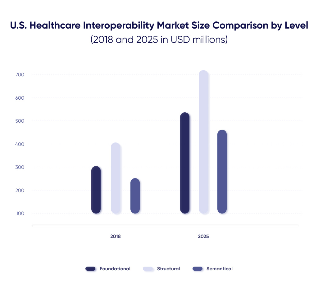 Healthcare Interoperability Market Diagram