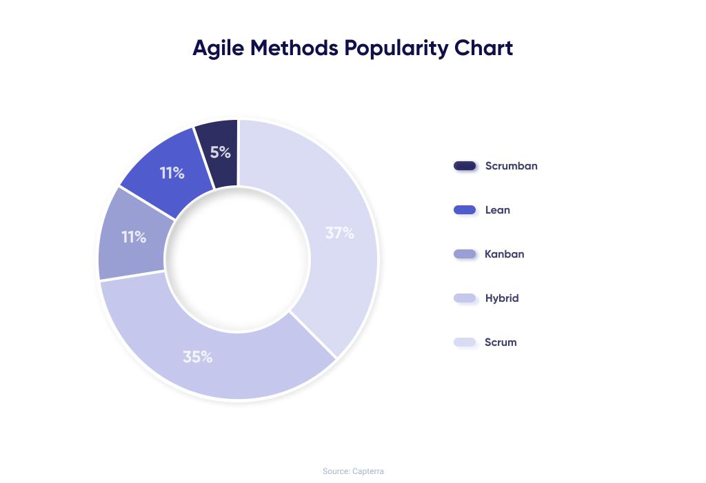 Agile methods popularity diagram