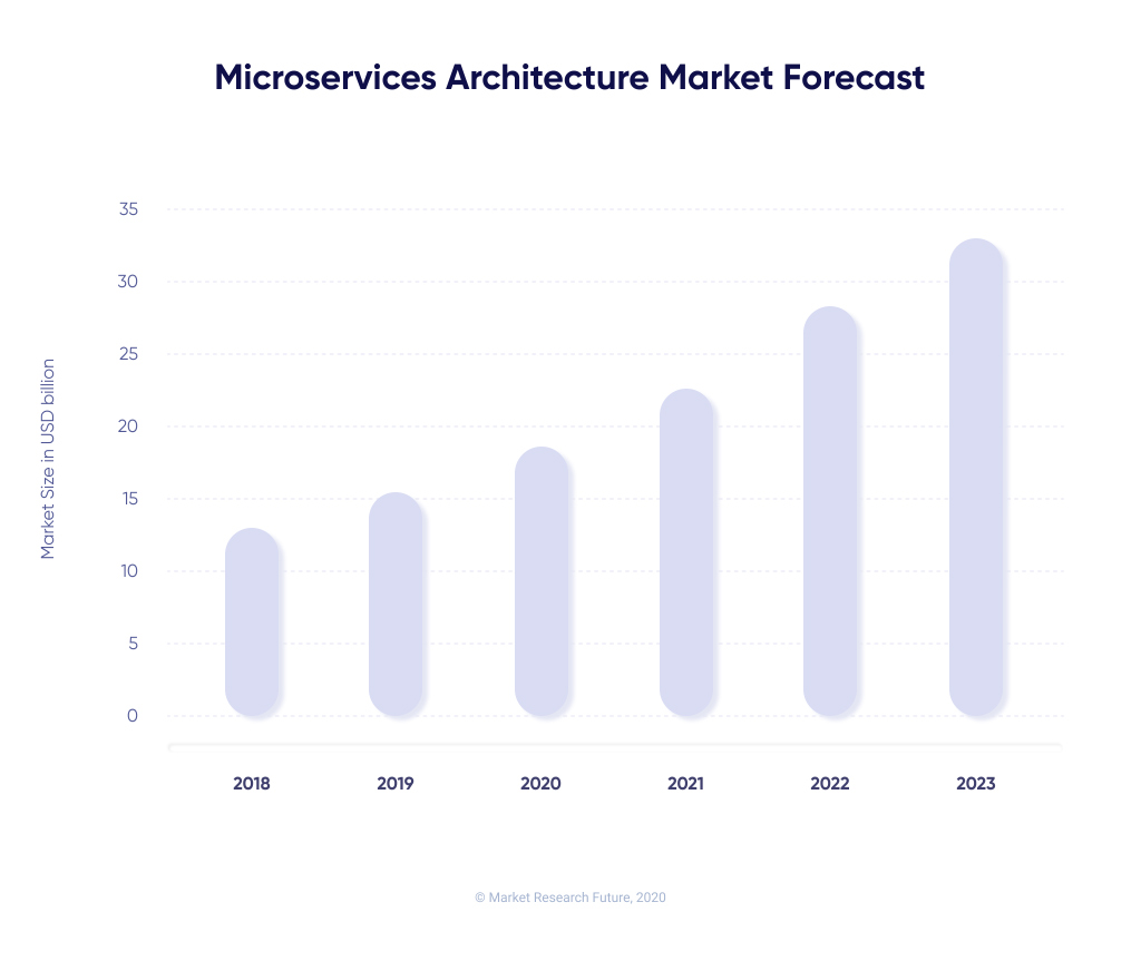 Microservices Architecture Global Market Forecast