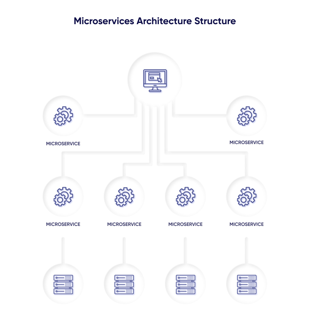 How Microservices Architecture Works