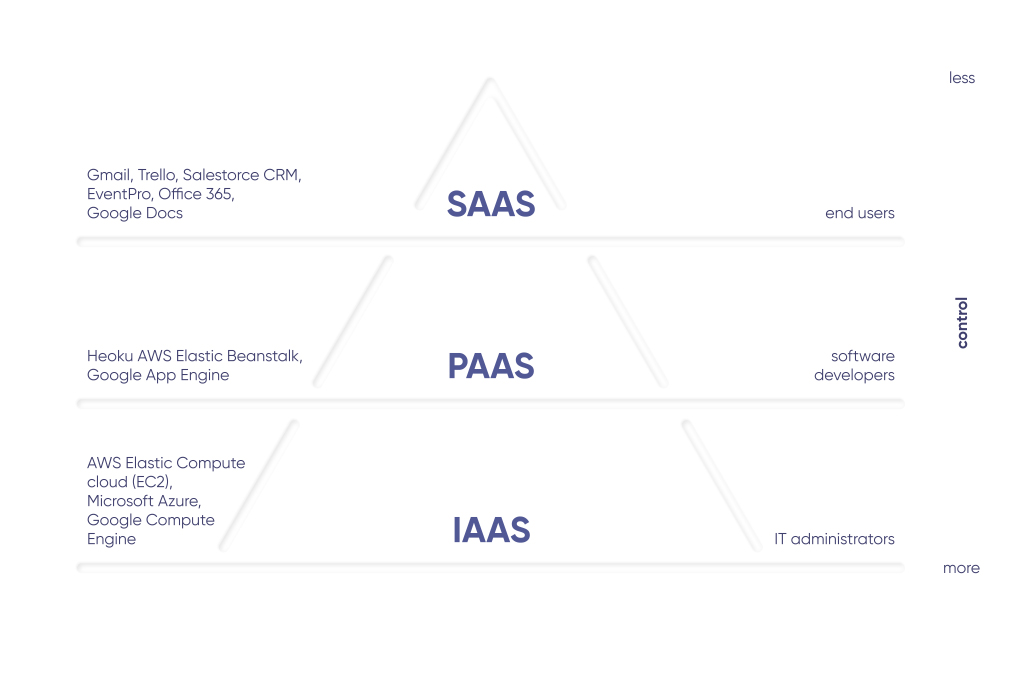 Examples of IaaS vs. PaaS vs. SaaS service delivery models.