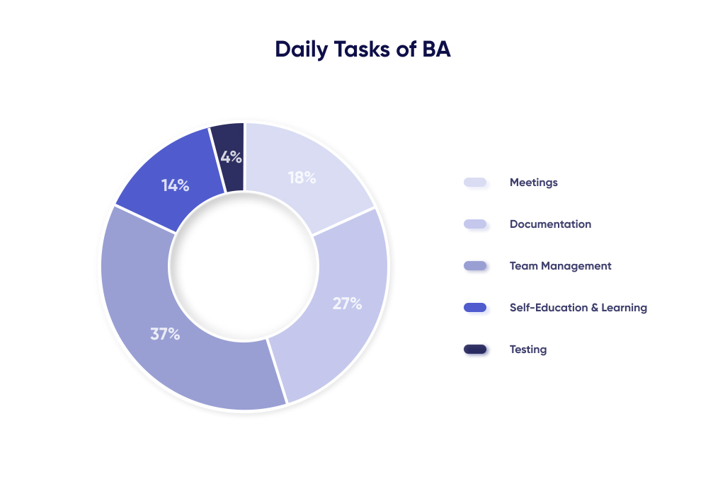 Daily Tasks Of Business Analyst in Software Development