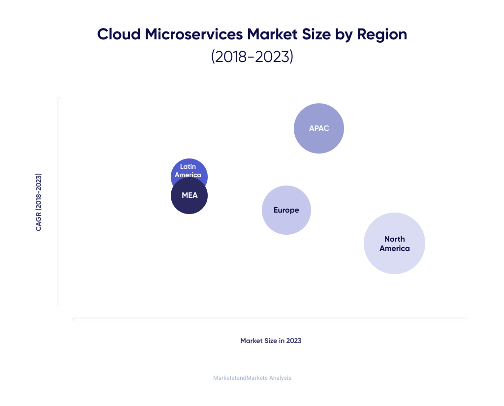 Table of the Microservices market size worldwide