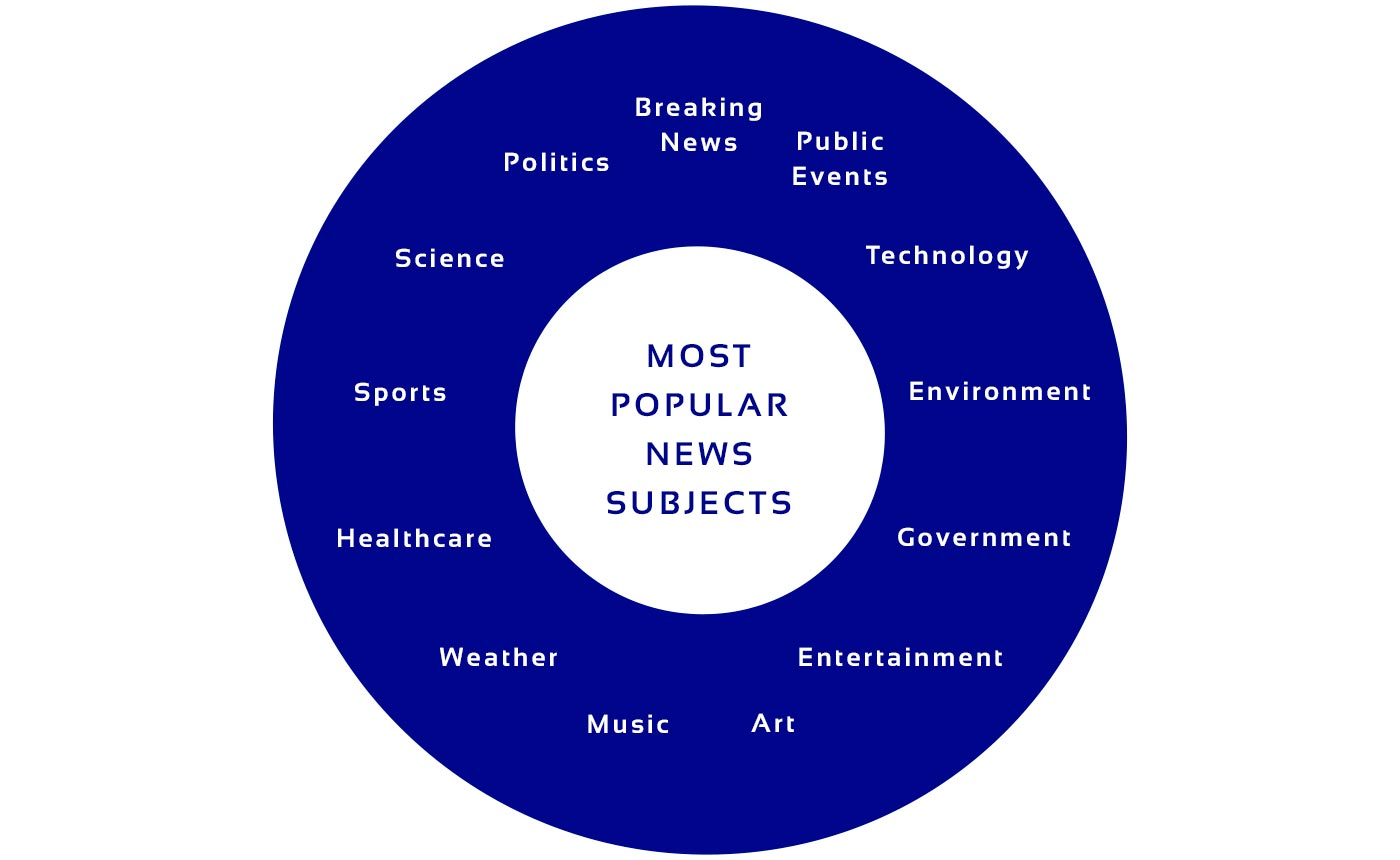 Diagram on most popular news subjects to build news aggregator
